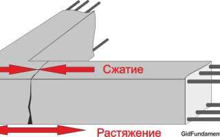 Правильное армирование углов ленточного фундамента