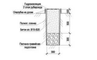 Фундамент для дома из керамзитобетонных блоков: одноэтажного