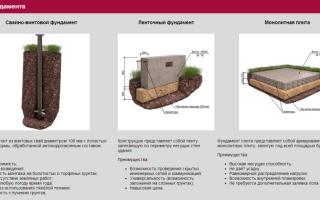 Виды фундаментов для частного дома: типы конструкций, их устройство, плюсы и минусы