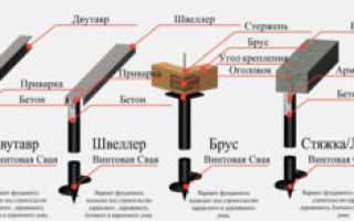 Обвязка свайного фундамента брусом, профтрубой, уголком и доской