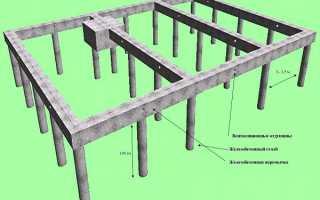 Расчет столбчатого фундамента + пример для каркасного дома
