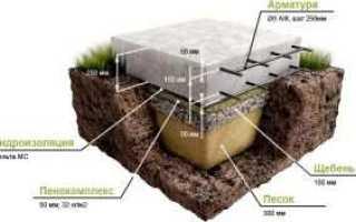 Основание для плитного фундамента: подготовка, расчет, котлован