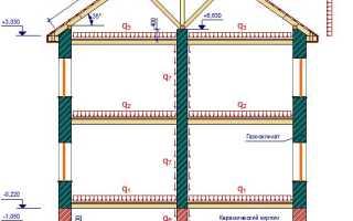 Как рассчитать нагрузку на фундамент + пример, таблица