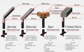 Баня на винтовых сваях своими руками: как построить и поставить сруб