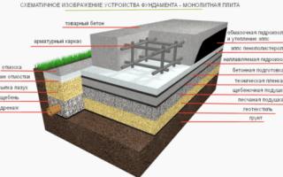Фундамент дома монолитная плита: гидроизоляция, опалубка, утепление