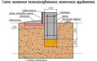 Мелкозаглубленный ленточный фундамент для дома из газобетона своими руками