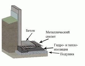 Конструкция плитного фундамента