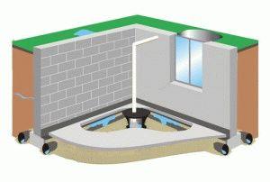 Особенности почвы при гидроизоляции
