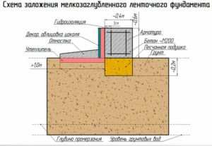 Схематическое изображение песчаной подушки с размерами