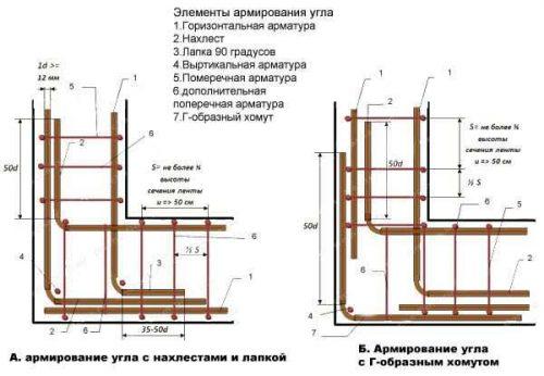 Ленточный фундамент и армирование углов