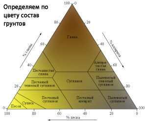 Изображение определения состава по цвету