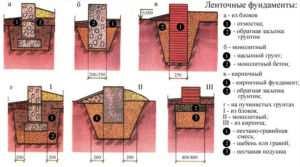 Схема разновидностей ленточного фундамента для дома