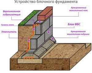 Эскиз устройства блочного фундамента