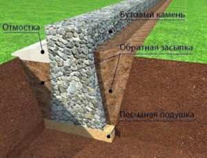 Схема обустройства ленточного основания из бутового камня