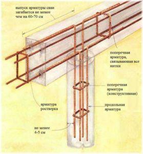 Схема армирования буронабивного фундамента