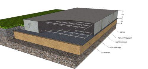 Схема-разрез фундамента монолитная плита