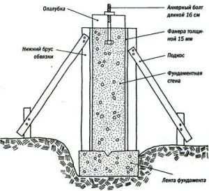 Схема компонентов фундамента