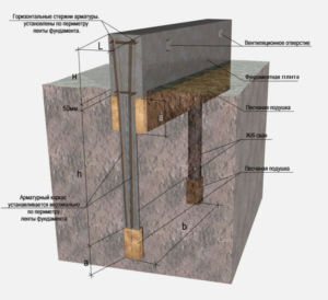 Схема устройства росверка на свайном основании