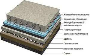Схема структуры подушки одного из видов фундамента