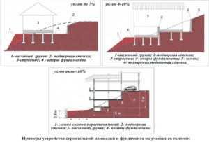 Виды обустройства фундамента на участке со склоном