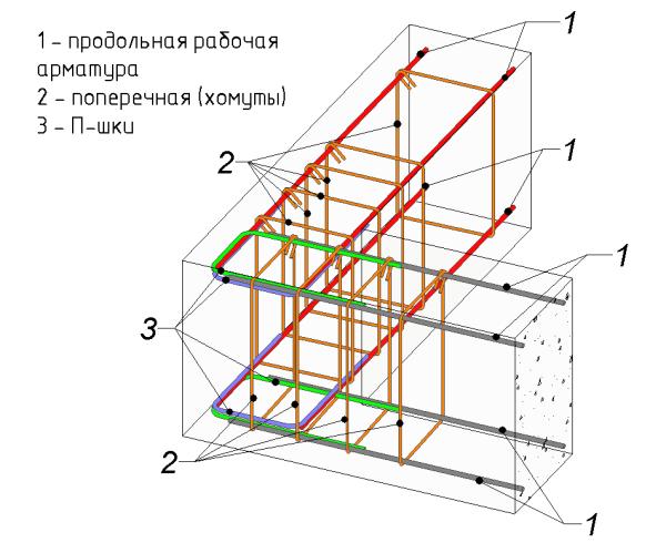 Схема армирования угла ленточного фундамента