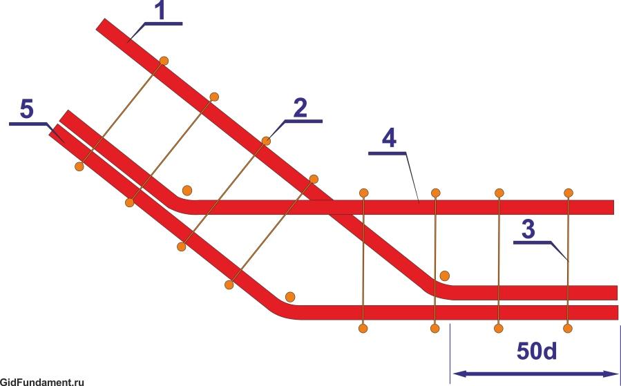 Схема армирование тупого угла ленточного фундамента
