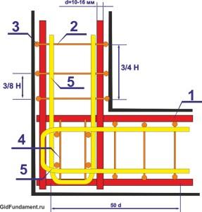 Схема армирования углов п-образным хомутом