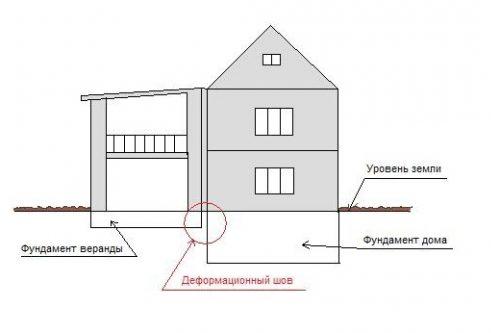 Деформационный шов фундаментов пристройки и дома