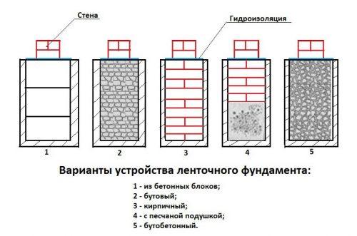 Сравнение ленточного фундамента из кирпича