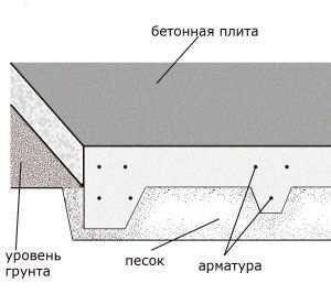 Общая схема плиты