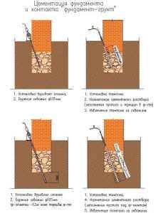 Усиление фундамента металлическими обоймами