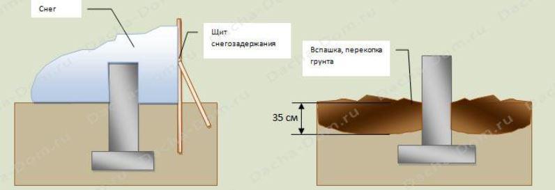 консервация МЗЛФ на зиму