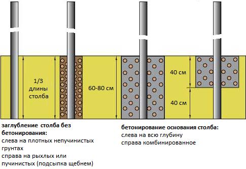 Фундамент под легкий забор из профнастила