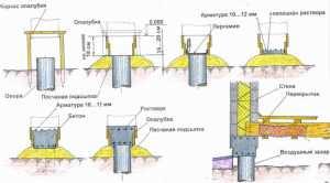 Схема столбчатого фундамента под деревянный дом
