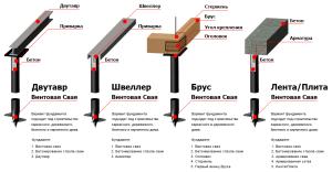 Варианты винтового фундамента для строительства различных конструкций