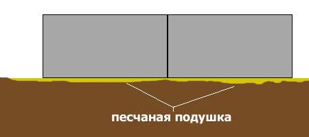 Подушка под блочный фундамент