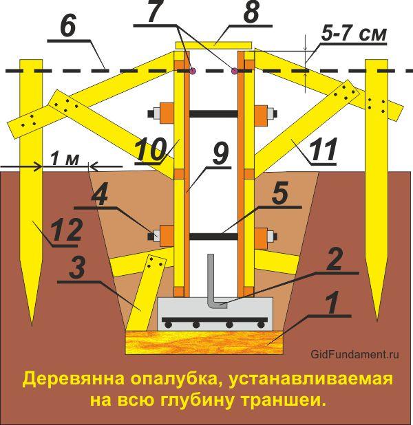 Схема опалубки для траншей с наклонными стенками