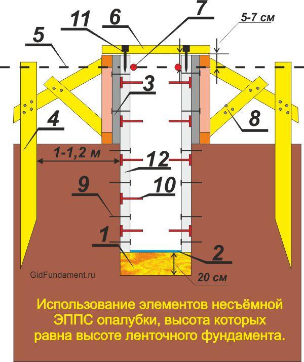 Схема опалубки с утеплением на всю глубину