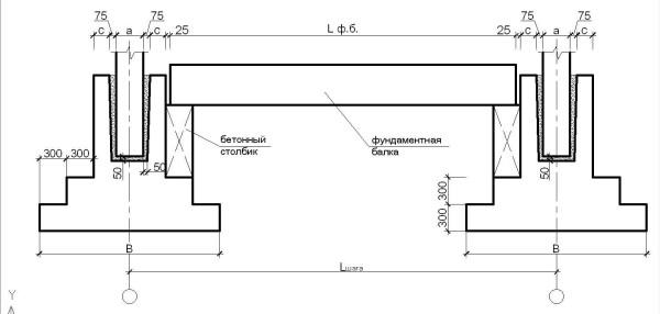 Опирание на фундаменты стаканного типа