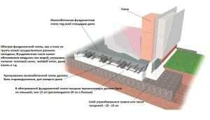 Схема теплоизоляции плитного фундамента