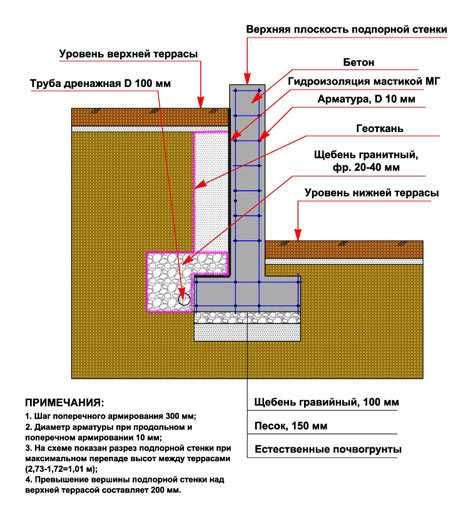 Подпорная стена с уширением подошвы