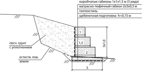 Подпорная стенка из габионов - схема