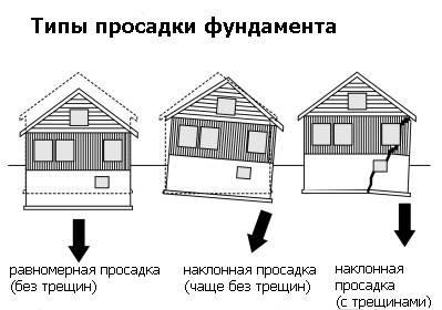 Просадка основания дома