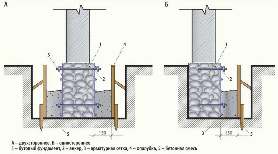 Ремонт фундамента обоймой