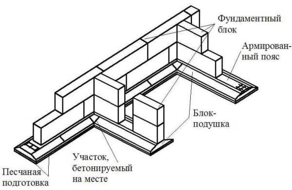 Сборный ленточный фундамент - схема