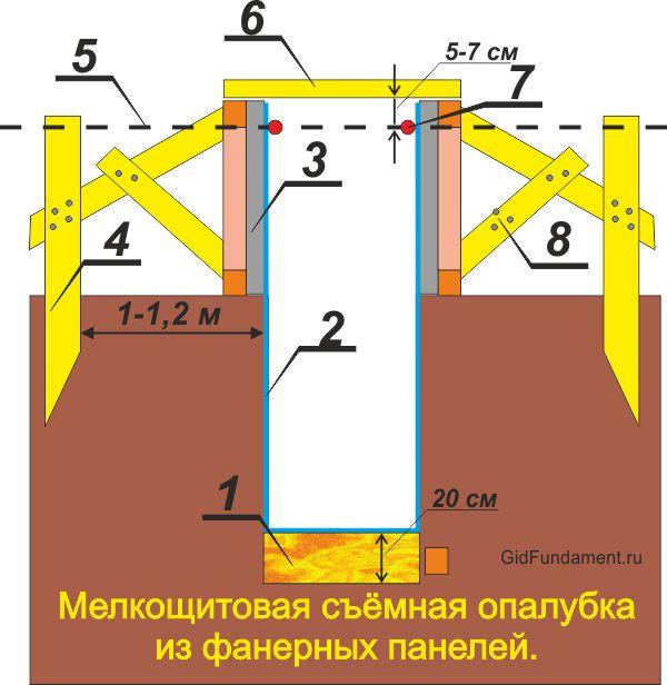 Съемная опалубка из фанеры для ленточного фундамента