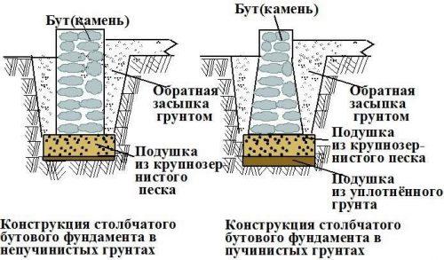 Пример бутового фундамента для забора