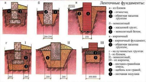 Изображения ленточных фундаментов
