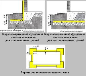 схема морозостойкого фундамента
