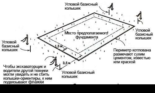 схема разметки котлована